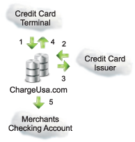 How Retail Credit Card Processing Works