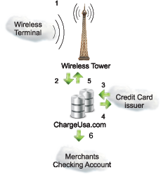 How wireless credit card processing works.